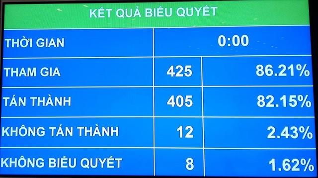 Kết quả biểu quyết Nghị quyết về phân bổ ngân sách trung ương 2017