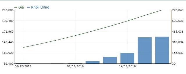 Diễn biến cổ phiếu SAB từ thời điểm chào sàn ngày 6/12