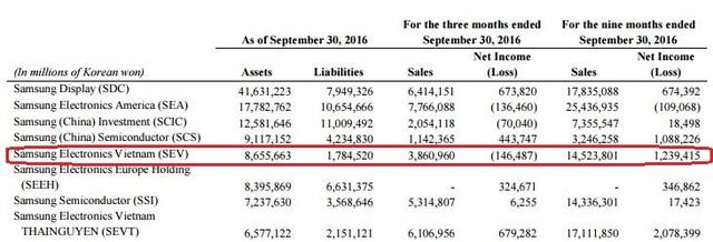 Kết quả kinh doanh của một số đơn vị thuộc Samsung trong quý III và 9 tháng đầu năm 2016
