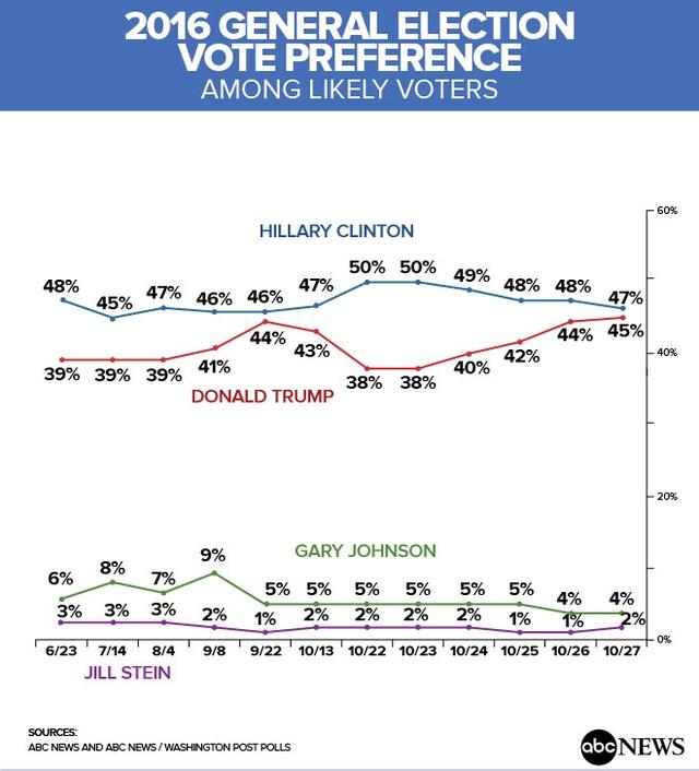Kết quả khảo sát do Washington Post và ABC News thực hiện đối với các ứng viên tổng thống, Donald Trump của đảng Cộng hòa, Hillary Clinton của đảng Dân chủ, Gary Johnson của đảng Tự do và Jill Stein của đảng Xanh qua các tháng (Ảnh: ABC News)