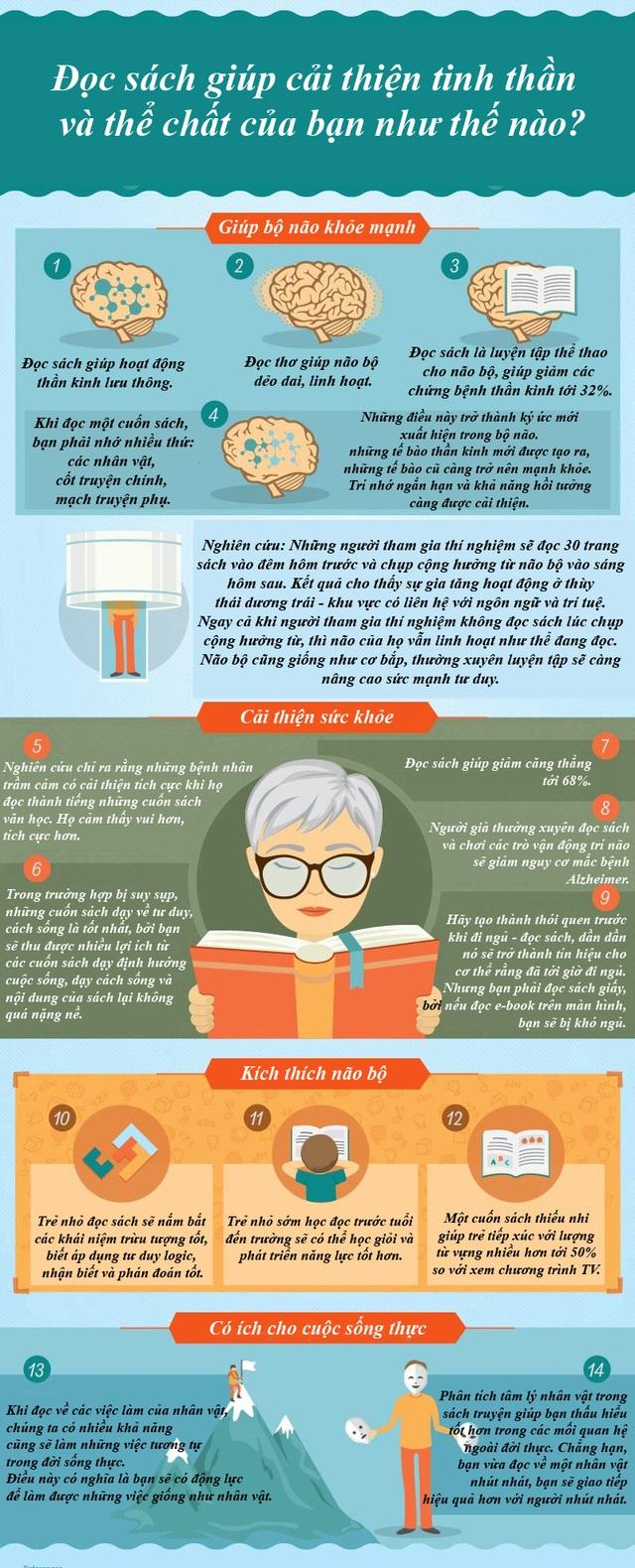 [Infographic] 14 tác dụng tuyệt vời của việc đọc sách - 2