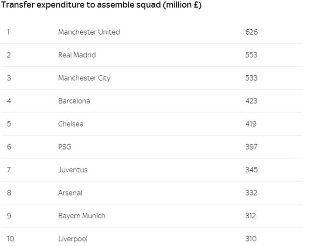 Top 10 CLB đắt giá nhất thế giới