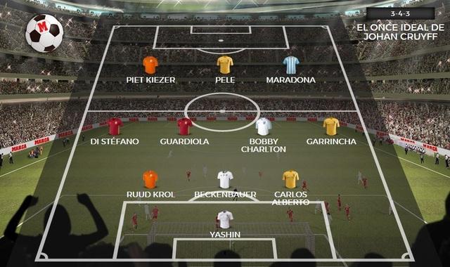 Đội hình vĩ đại nhất lịch sử bóng đá do Johan Cruyff bình chọn
