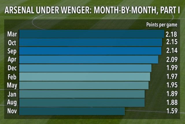 Thành tích của Arsenal trong tháng 11 (dưới triều đại HLV Wenger) kém hơn so với các tháng khác