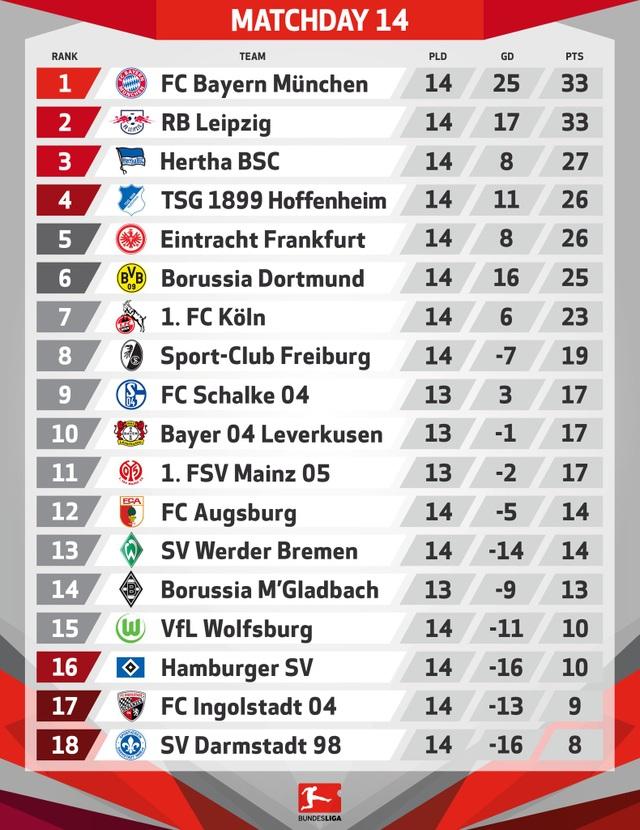 Bayern Munich vùi dập Wolfsburg, Dortmund gây thất vọng lớn - 4