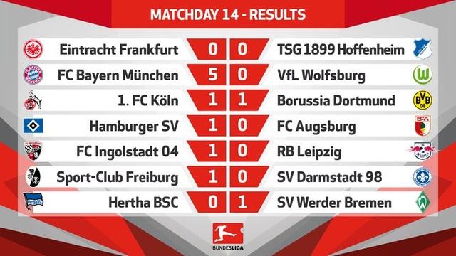Bayern Munich vùi dập Wolfsburg, Dortmund gây thất vọng lớn - 1
