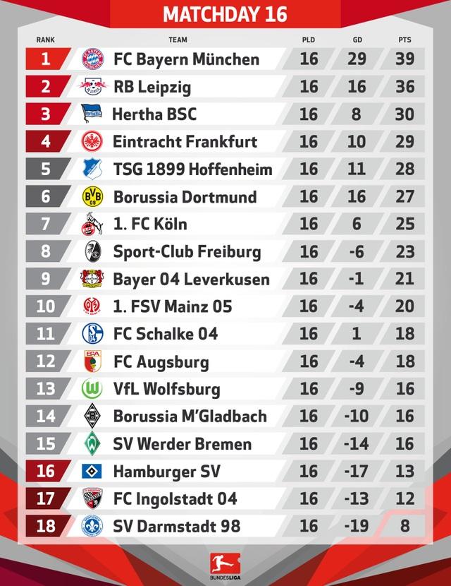 Vùi dập kẻ thách thức Leipzig, Bayern Munich độc chiếm ngôi đầu Bundesliga - 4