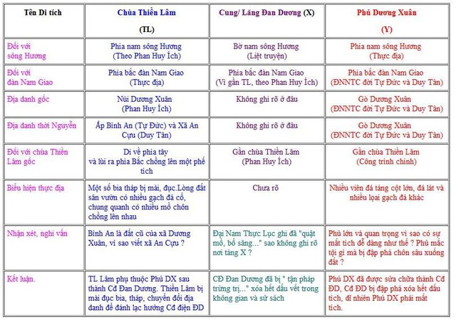 Bảng thống kê mối quan hệ giữa Chùa Thiền Lâm - Cung điện Đan Dương - Phủ Dương Xuân do Nguyễn Đắc Xuân thực hiện