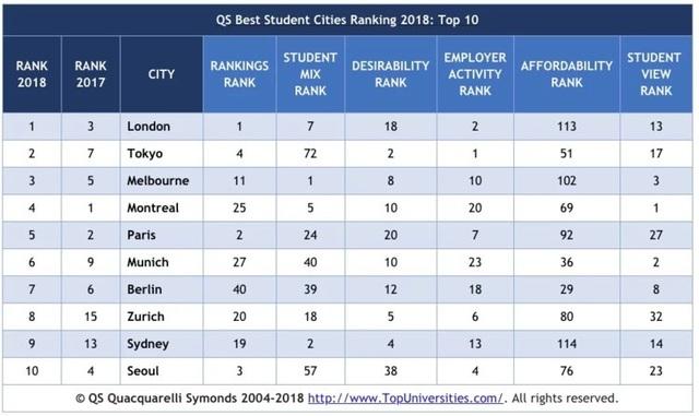 Top 10 thành phố tốt nhất cho sinh viên thế giới năm 2018.