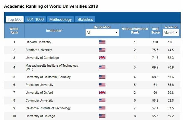 Top 10 trường đại học trong danh sách 500 đại học hàng đầu thế giới 2018. (ảnh chụp màn hình).