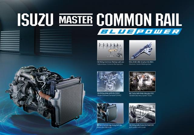 Công nghệ Isuzu Blue Power giúp động cơ đạt tiêu chuẩn nhiên liệu Euro 4: Tối ưu công suất - Thân thiện môi trường - Tiết kiệm nhiên liệu - Bền bỉ vượt trội.