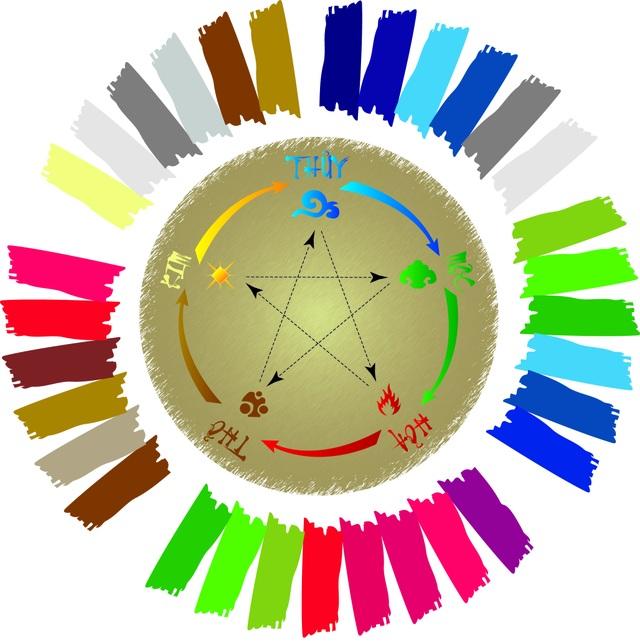 Vòng tròn phân tích màu ngũ hành (Mũi tên đứt khúc: Tương khắc - Mũi tên liền: Tương sinh)