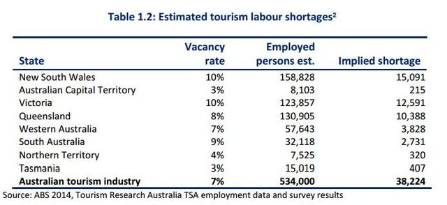Biểu đồ thiếu hụt nguồn nhân lực theo tỉnh bang Úc (2015)