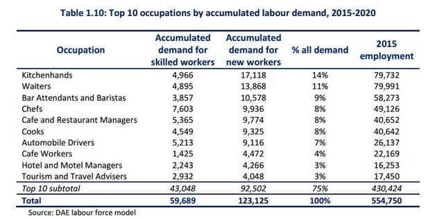Top 10 ngành có nhu cầu lao động cao nhất trong giai đoạn 2015-2020