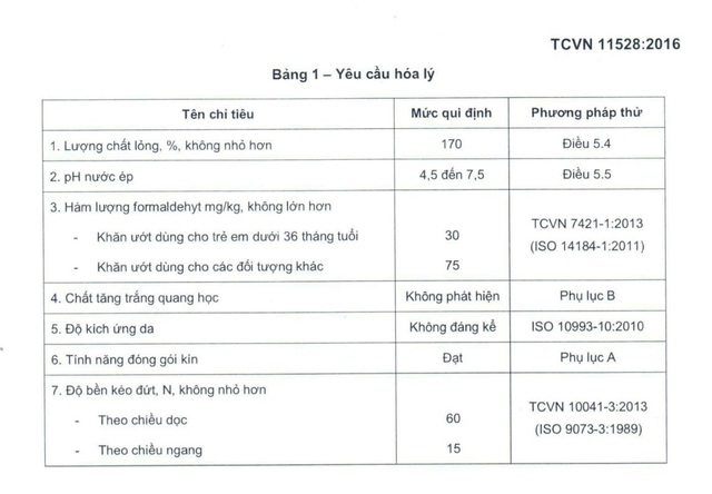 Bảng chỉ tiêu cùng với mức quy định cho Chất tăng trắng quang học (Tinopal) và Độ kích ứng da
