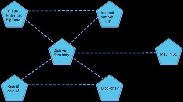 Những công nghệ mới trong cuộc Cách mạng kỹ thuật số - 1