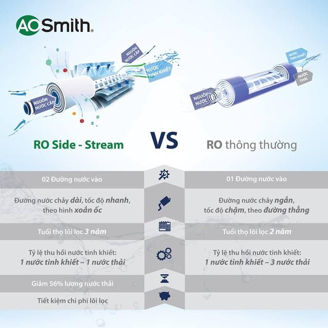 So sánh công nghệ RO-Side Stream của A. O. Smith và công nghệ RO thông thường
