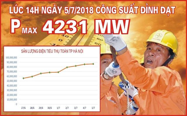 Lưới điện Hà Nội vận hành an toàn trong những ngày nắng nóng đầu tháng 7 - 1