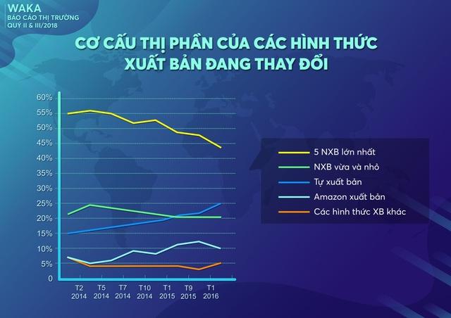 Xu hướng tự xuất bản bắt đầu hình thành tại Việt Nam - 1