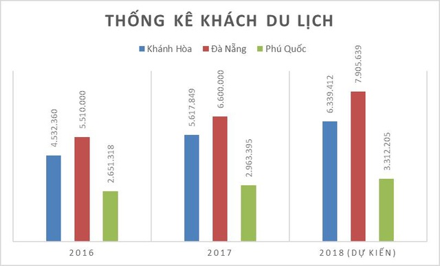 Thống kê khách du lịch đến Khánh Hòa, Đà Nẵng và Phú Quốc (Nguồn: Tổng hợp)