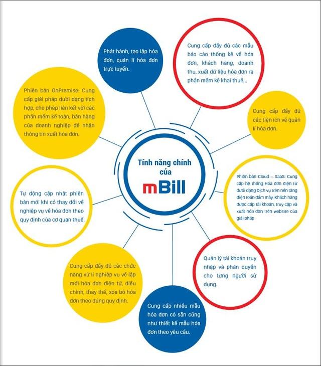 Hóa đơn điện tử mBill, dịch vụ không thể thiếu với doanh nghiệp thời 4.0 - Ảnh 2.