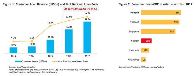 Thị trường tài chính tiêu dùng Việt Nam 2013-2017