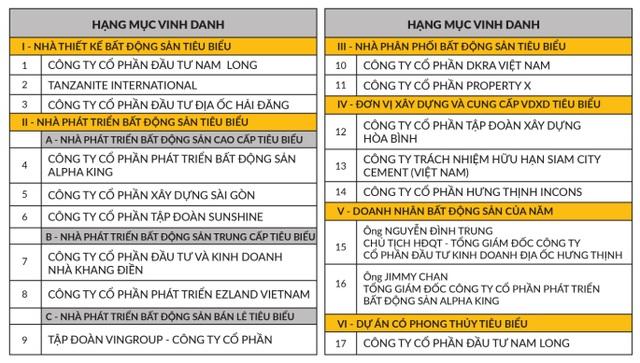 """DKRA Vietnam lần thứ hai liên tiếp được bình chọn là """"Nhà phân phối Bất động sản tiêu biểu"""" - Ảnh 1."""