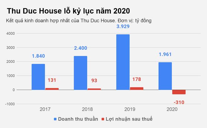 """Thu Duc House """"bán con"""" để giải quyết cơn khủng hoảng truy thu thuế"""