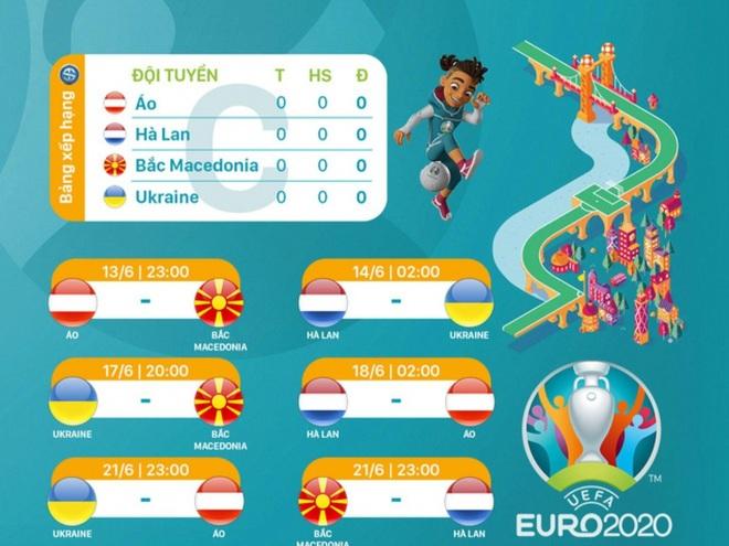 Nhận định bảng C Euro 2020: Cơn lốc đủ sức cuốn phăng đối thủ? - 1