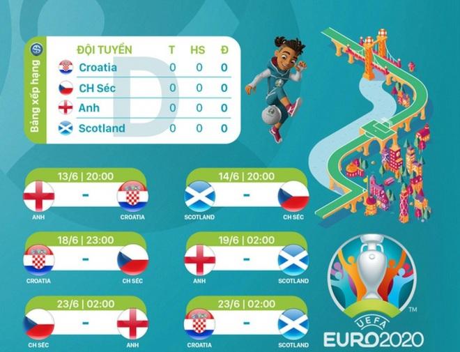 Danh sách chính thức của 24 đội tuyển tham dự Euro 2020 - 4