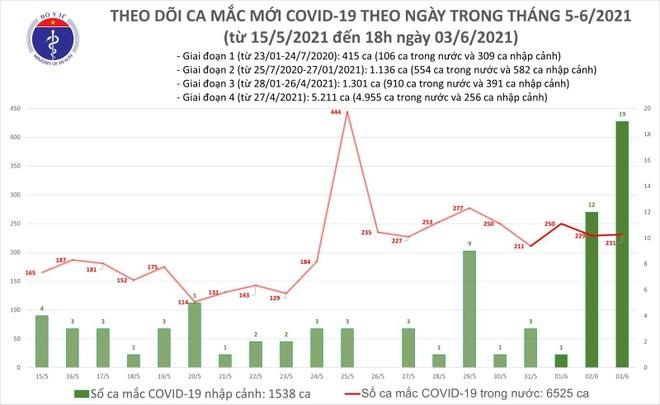 Diễn biến dịch 3/6: 250 ca Covid-19 một ngày, TPHCM tiếp tục tăng số ca mắc - 1