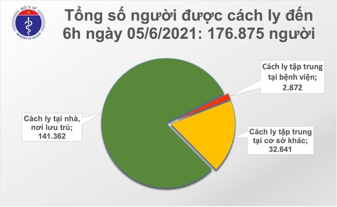 Sáng 5/6, thêm 77 ca Covid-19, TPHCM có 10 ca - 2