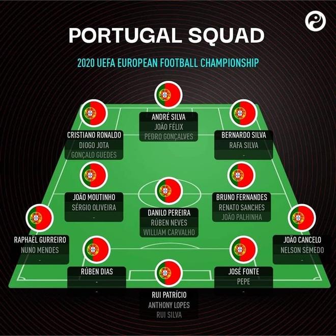 Ông lớn nào sở hữu đội hình khủng nhất Euro 2020? - 8