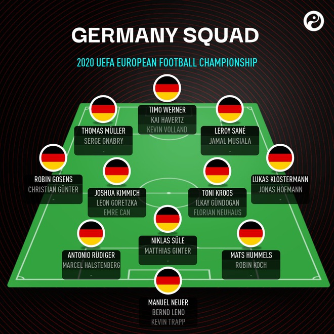 Ông lớn nào sở hữu đội hình khủng nhất Euro 2020? - 7