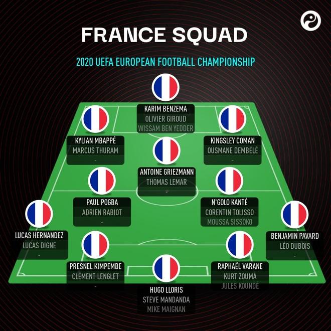 Ông lớn nào sở hữu đội hình khủng nhất Euro 2020? - 6