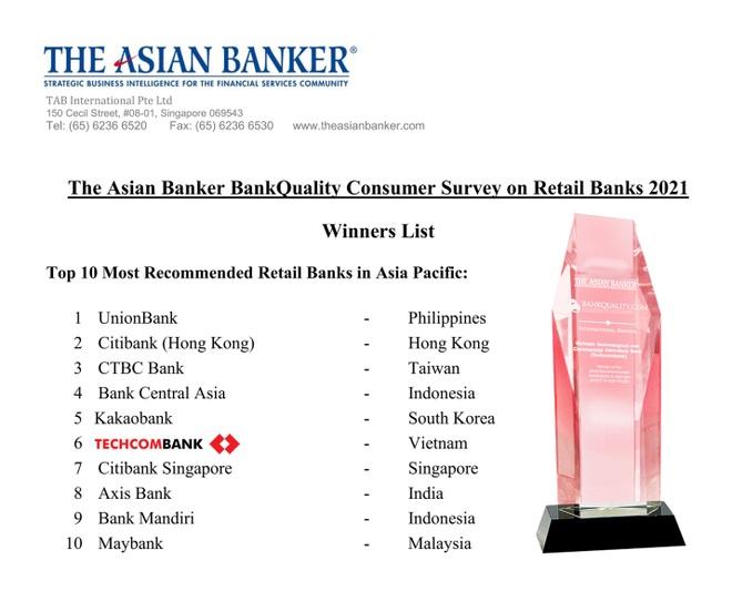 Techcombank là ngân hàng bán lẻ được tin dùng nhất tại Việt Nam - 1