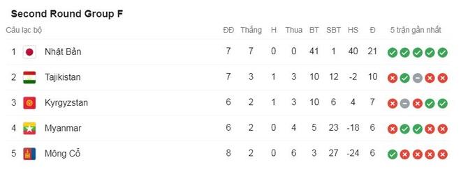 Thắng cả Indonesia và Malaysia, đội tuyển Việt Nam vẫn có thể bị loại - 6