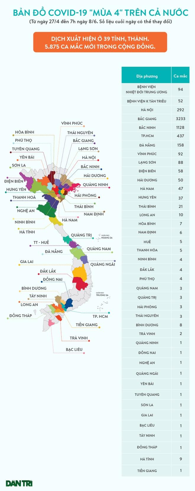Bản đồ Covid-19 ngày 8/6: Số ca mới ở TPHCM, Bắc Giang vẫn tăng mạnh - 1