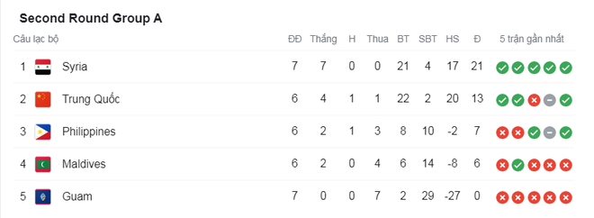 Thắng cả Indonesia và Malaysia, đội tuyển Việt Nam vẫn có thể bị loại - 1