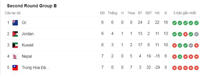 Thắng cả Indonesia và Malaysia, đội tuyển Việt Nam vẫn có thể bị loại - 2