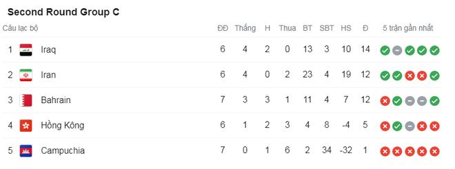 Thắng cả Indonesia và Malaysia, đội tuyển Việt Nam vẫn có thể bị loại - 3