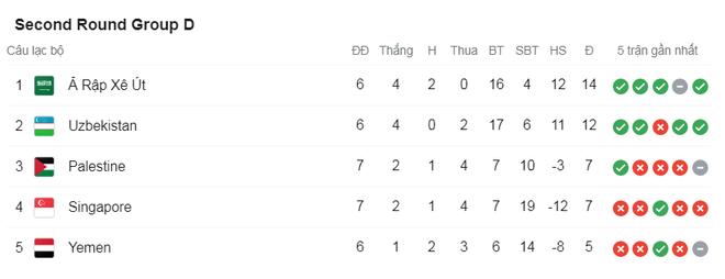 Thắng cả Indonesia và Malaysia, đội tuyển Việt Nam vẫn có thể bị loại - 4