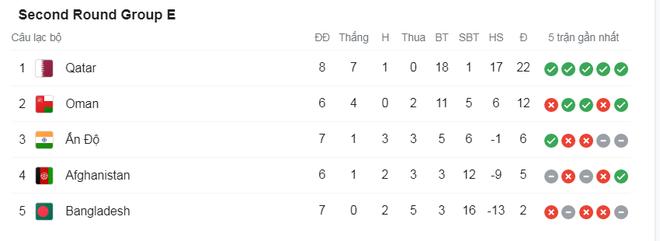 Thắng cả Indonesia và Malaysia, đội tuyển Việt Nam vẫn có thể bị loại - 5