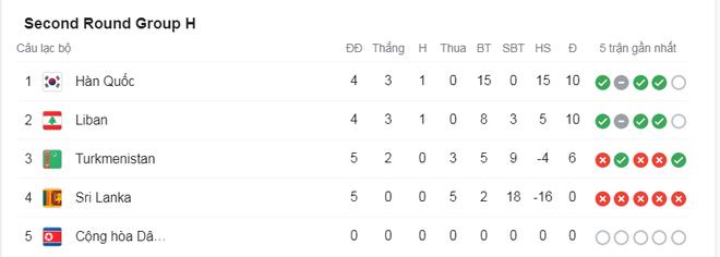 Thắng cả Indonesia và Malaysia, đội tuyển Việt Nam vẫn có thể bị loại - 7