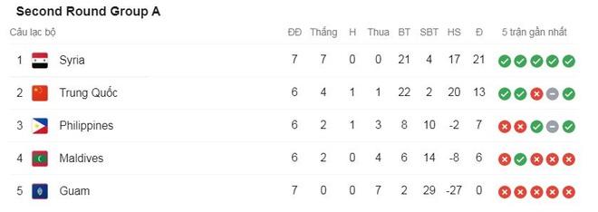 Đánh bại Philippines, đội tuyển Trung Quốc xây chắc ngôi nhì bảng - 2