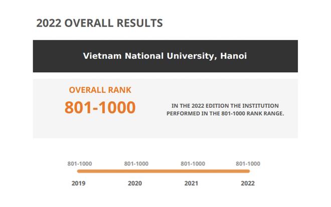 Hai đại học Việt Nam vào nhóm 1000 thế giới Bảng Xếp hạng QS 2022 - 2