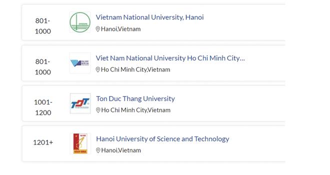 Hai đại học Việt Nam vào nhóm 1000 thế giới Bảng Xếp hạng QS 2022 - 1