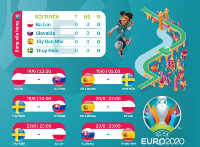 Nhận định bảng E Euro 2020: Tây Ban Nha liệu có thể ra oai? - 1