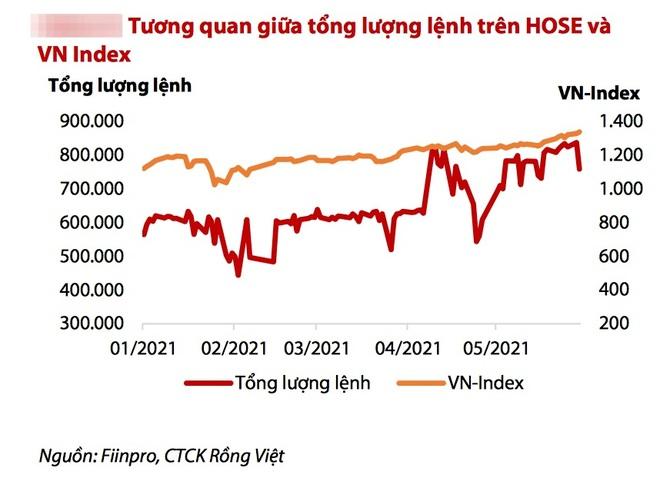 Đơ, nghẽn tồi tệ trên HSX, nhà đầu tư còn phải sống chung với lũ bao lâu? - 2