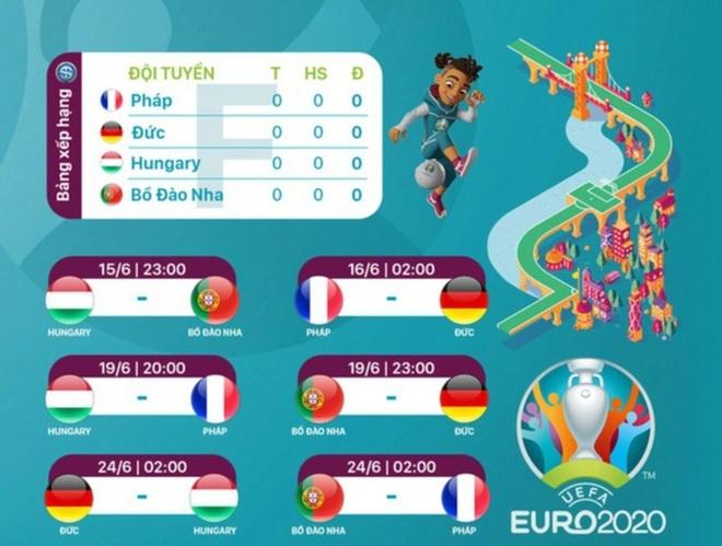 Nhận định bảng F Euro 2020: Đại chiến của những nhà vô địch - 1
